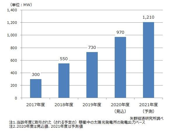 セカンダリー太陽光発電市場の推移